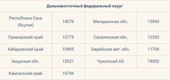 Coût de la vie pour 2020 par région pour 2020